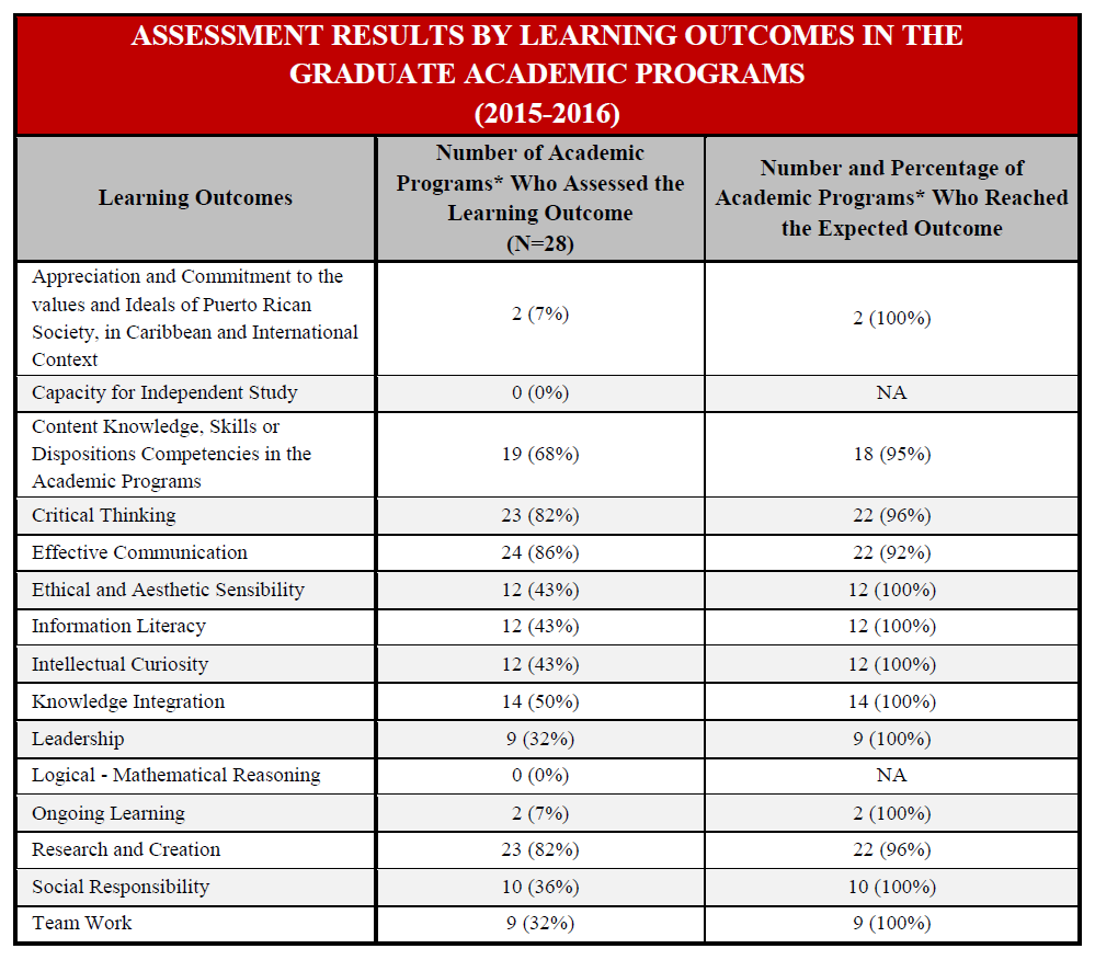 Assessment Results by Learning Outcomes in the Graduate Academic Programs (2015-2016)