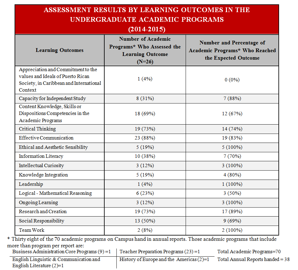 Assessment Results by Learning Outcomes in the Undergraduate Academic Programs (2014-2015)