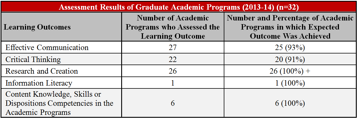Assessment Results of Graduate Academic Programs