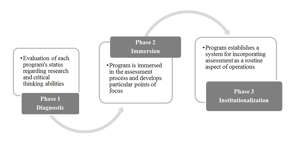 Asssessment Graduate Implementation Process