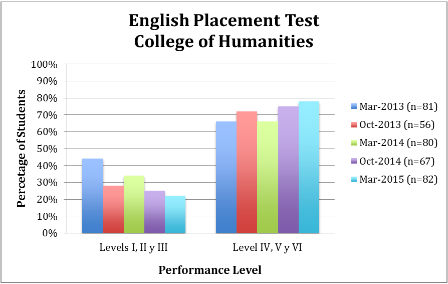 English Placement Test - College of Humanities