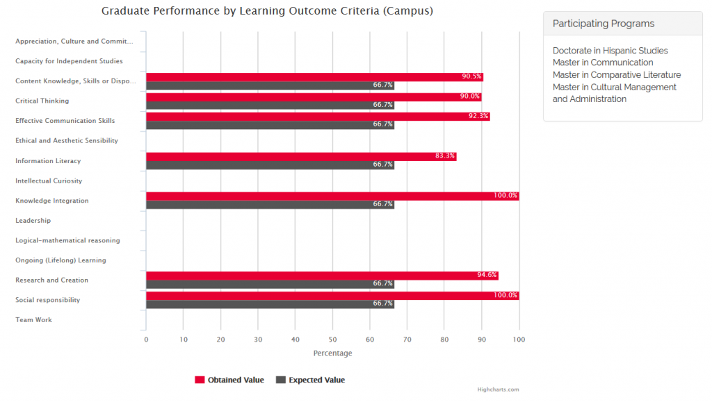 Graduate Performance by Learning Outcome Criteria (Campus) 1st Semester 2015-2016