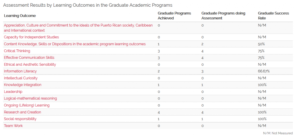 Assessment Results by Learning Outcomes in the Graduate Academic Programs (N=4) 1st Semester 2015-2016