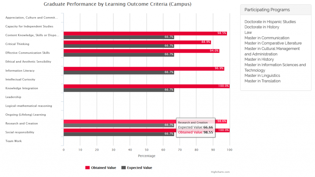 Graduate Performance by Learning Outcome Criteria (Campus)  1st Semester 2016-2017