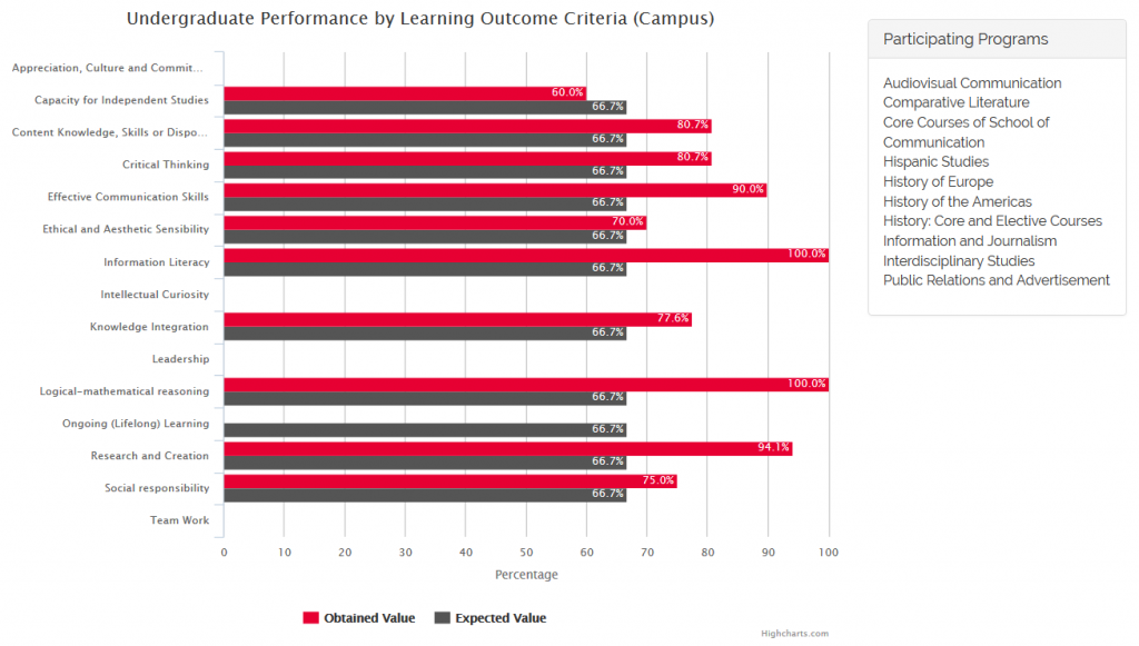 Undergraduate Performance by Learning Outcome Criteria (Campus) 1st Semester 2015-2016