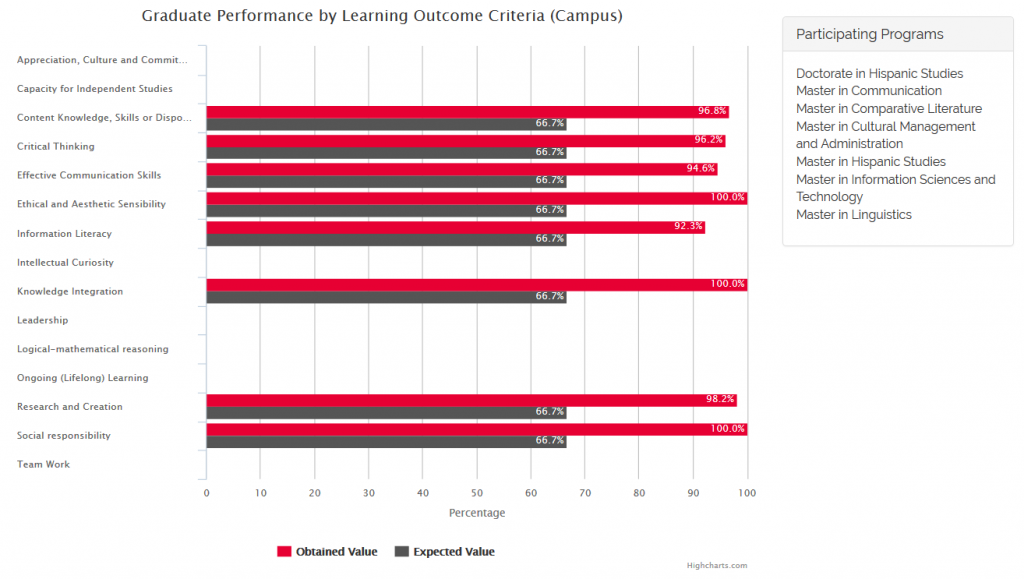 Graduate Performance by Learning Outcome Criteria (Campus) 1st and 2nd Semesters 2015-2016