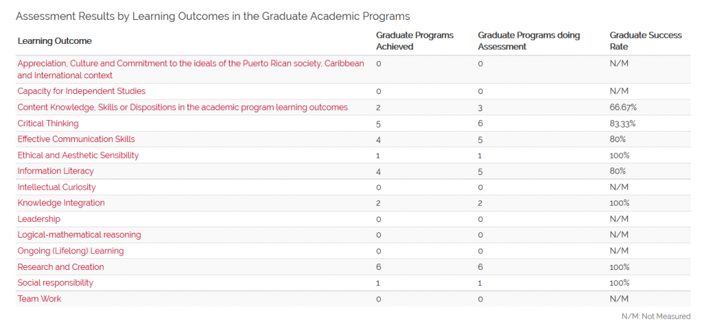 Assessment Results by Learning Outcomes in the Graduate Academic Programs (N=7) 1st and 2nd Semesters 2015-2016