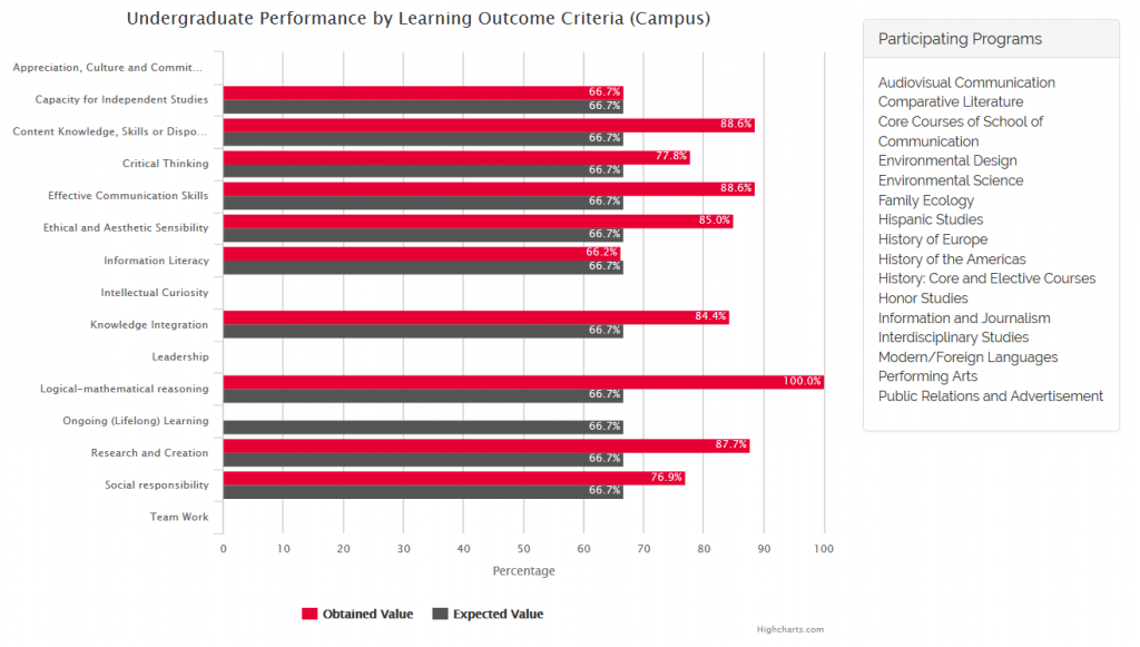 Undergraduate Performance by Learning Outcome Criteria (Campus) 1st and 2nd Semesters 2015-2016