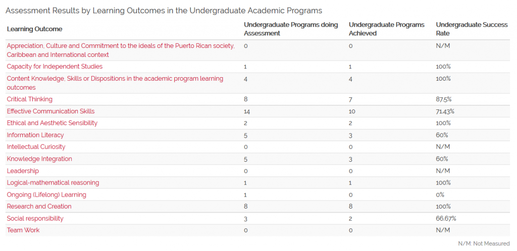 Assessment Results by Learning Outcomes in the Undergraduate Academic Programs (N=16) 1st and 2nd Semesters 2015-2016