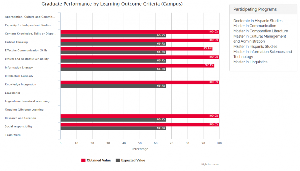 Graduate Performance by Learning Outcome Criteria (Campus) 2nd Semester 2015-2016