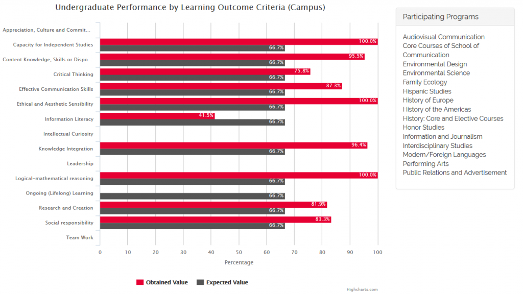 Undergraduate Performance by Learning Outcome Criteria (Campus) 2nd Semester 2015-2016
