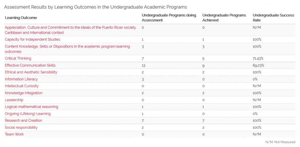 Assessment Results by Learning Outcomes in the Undergraduate Academic Programs (N=15) 2nd Semester 2015-2016