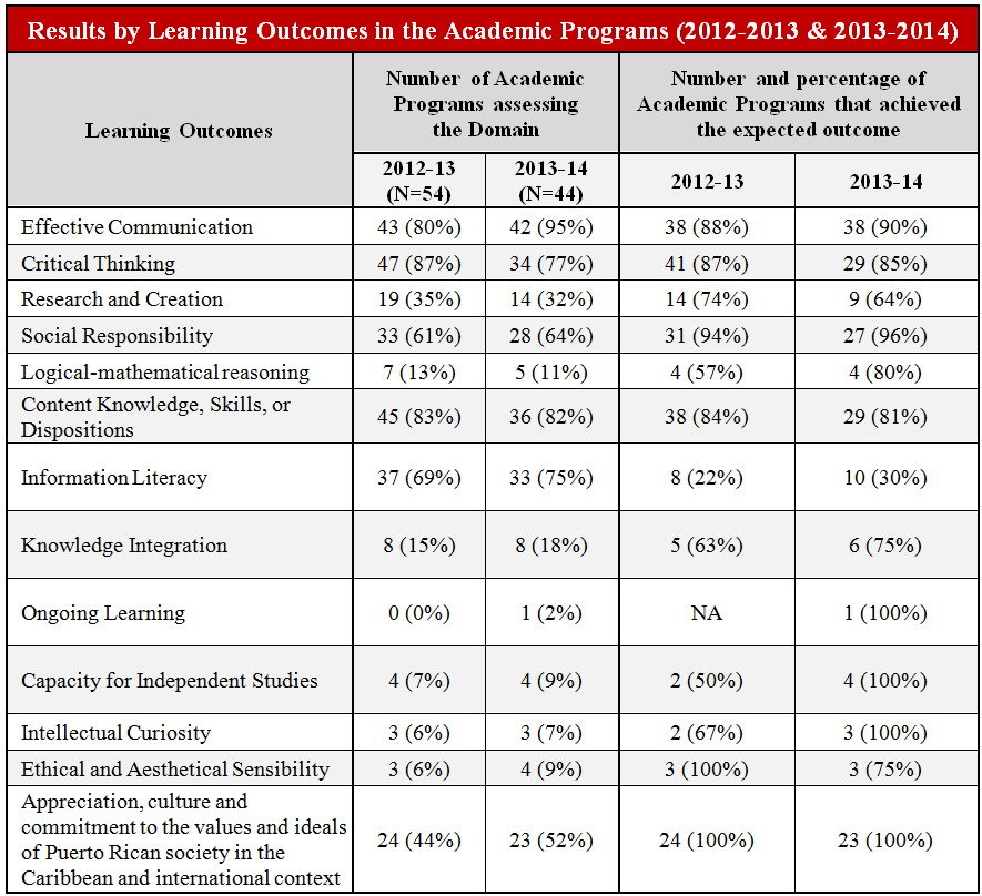 Results by Learning Outcomes in the Academic Programs