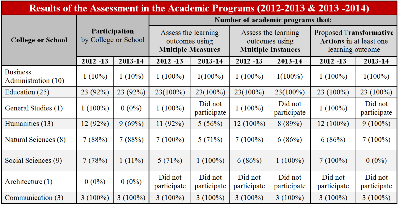 Results of the Assessment in the Academic Programs