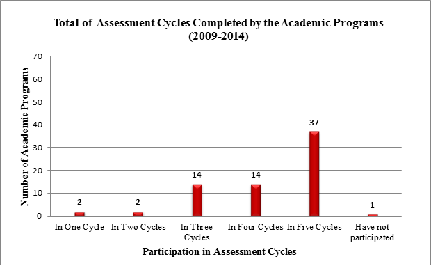 Total of Assessment Cycles Completed by the Academic Programs