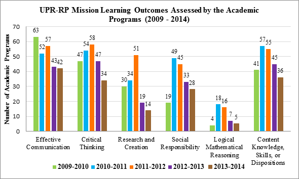 UPR-RP Mission Learning Outcomes Assessed by the Academic Programs (1)