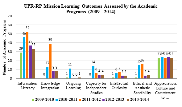 UPR-RP Mission Learning Outcomes Assessed by the Academic Programs (2)