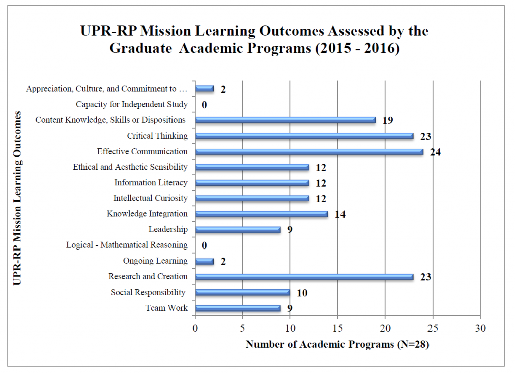 UPR-RP Mission Learning Outcomes Assessed by the Graduate Academic Programs (2015-2016)