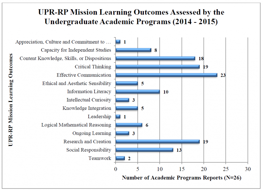 UPR-RP Mission Learning Outcomes Assessed by the Undergraduate Academic Programs (2014-2015)