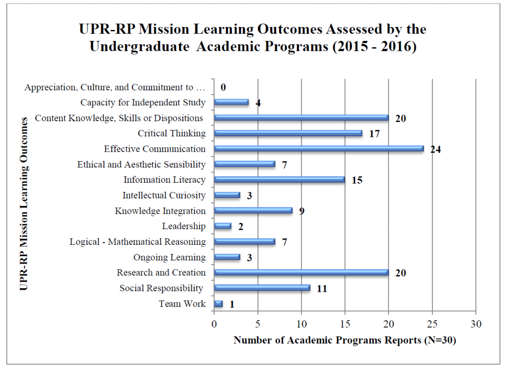 UPR-RP Mission Learning Outcomes Assessed by the Undergraduate Academic Programs (2015-2016)