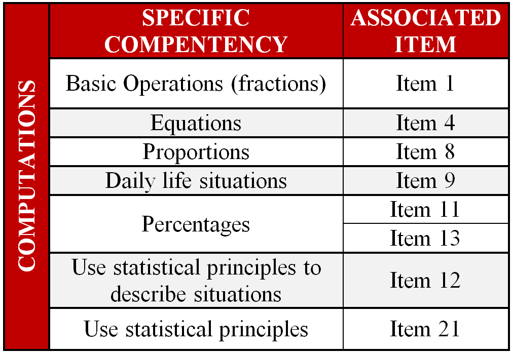 Specific competencies for the area of computations