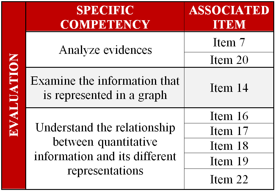 Specific competencies for the area of evaluation