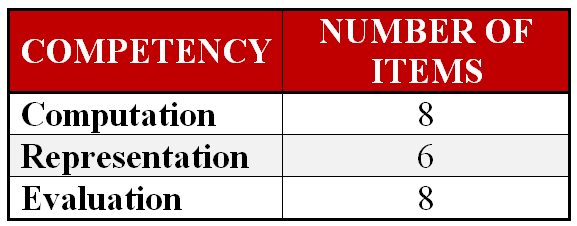 Number of Items by Competency Area
