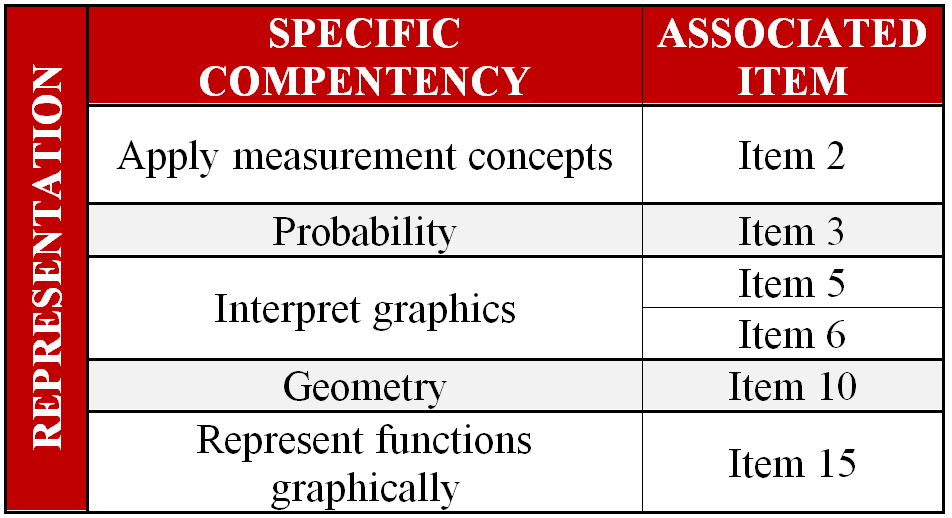 Specific competencies for the area of representation